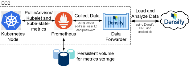 Data Collection for Containers