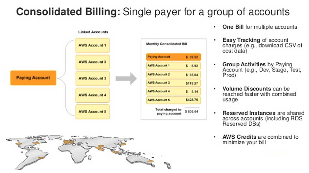 List of benefits of linking multiple AWS accounts to a single parent paying account.