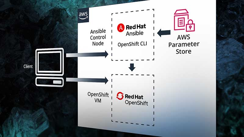 Tutorial: How to Scale OpenShift Container Resources using Ansible