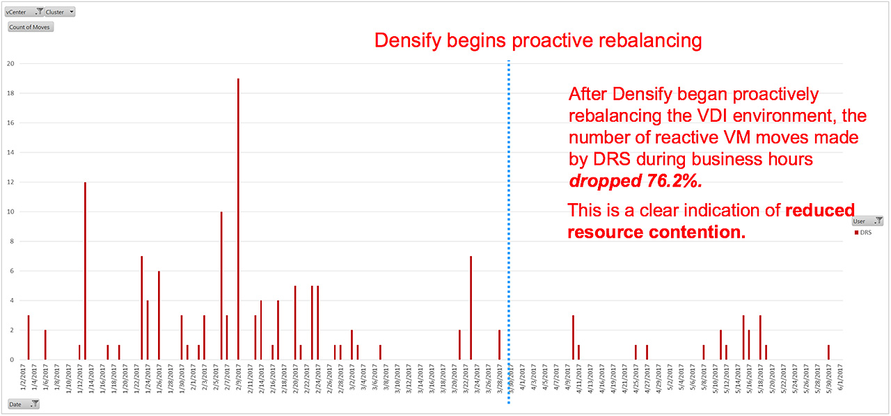 Reduced resource contention as a result of Densify proactive rebalancing