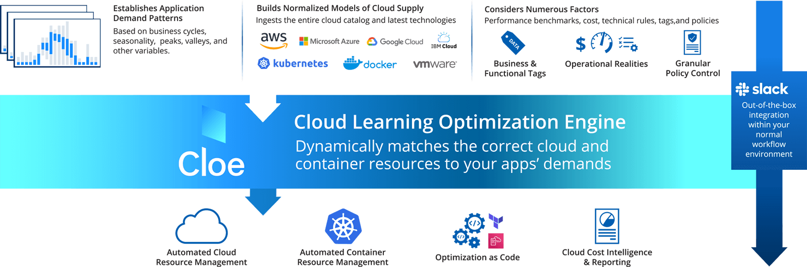 How cloud and container resource optimization works
