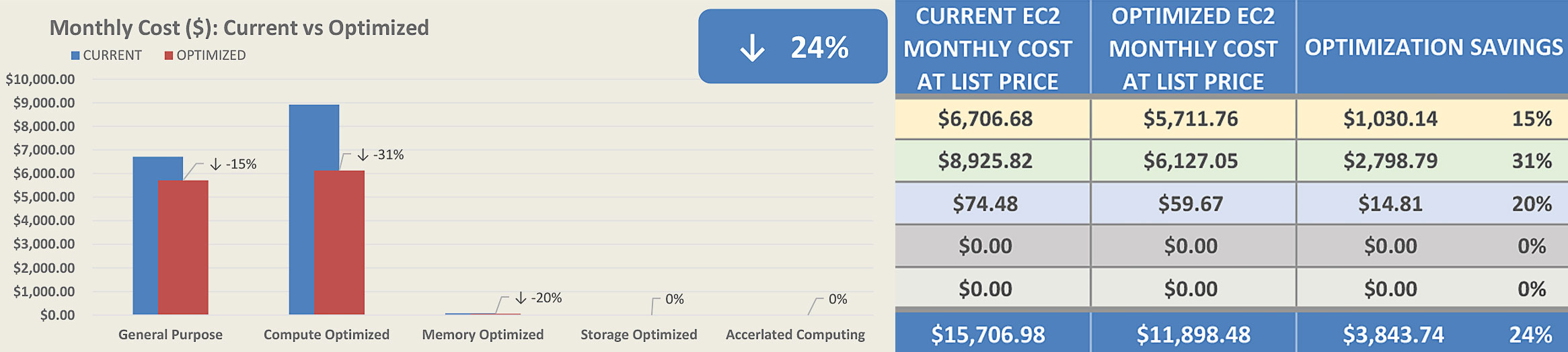 EC2 optimization report: AWS cost reduction