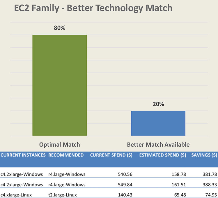 EC2 optimization report: family recommendations
