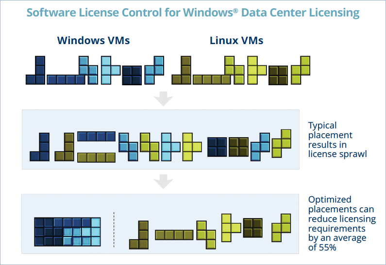 Software license control for Windows Data Center licensing