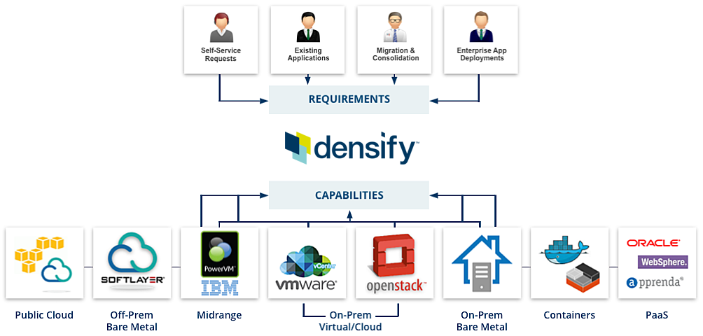 Densify automatically determines the best venue for hosting each component of your infrastructure