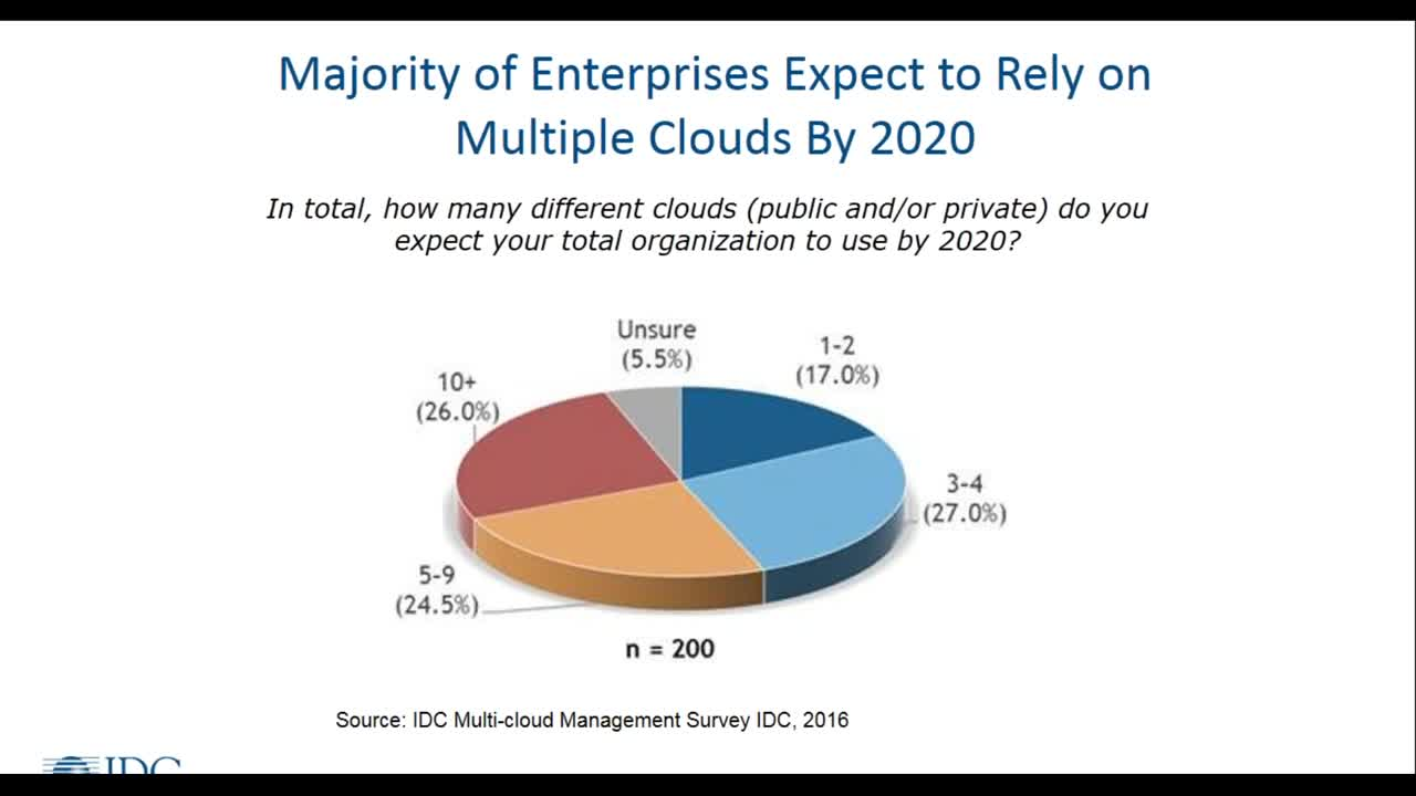 Why Multicloud Strategies Require Hybrid Capacity Analytics